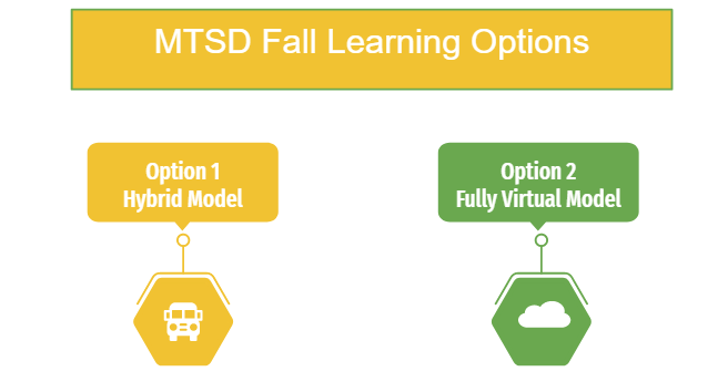 MTSD Instructional Models